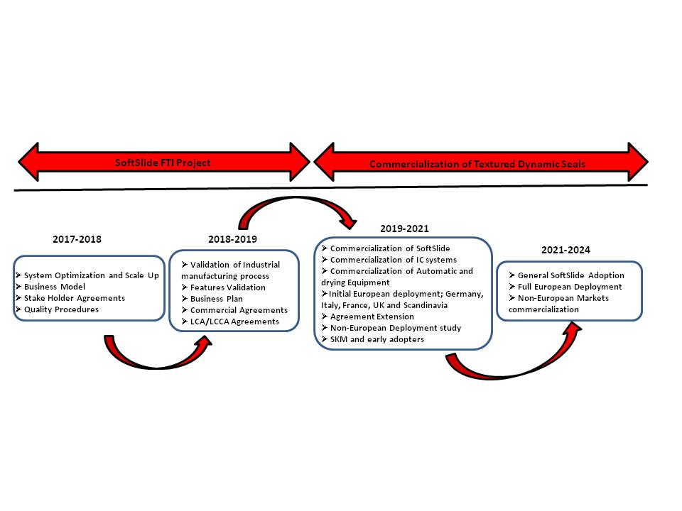 Workplan Softslide Project Website